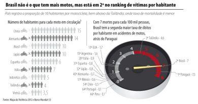 Estudo da Organização Mundial da Saúde (OMS) sobre mortes por acidentes de trânsito em 178 países é base para década de ações para segurança